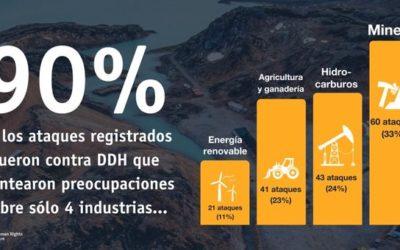 Kolumbien ist das zweitgefährlichste Land für Menschenrechtsverteidiger, die sich gegen negative Auswirkungen von Unternehmen wehren